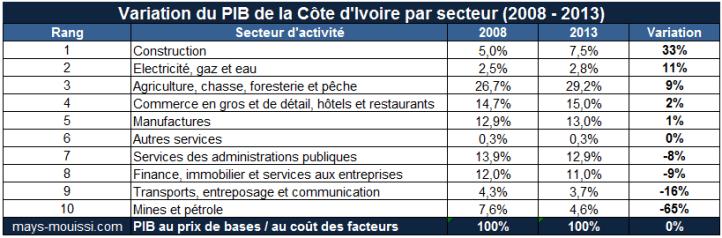 Cliquer pour agrandir – Variation du PIB par secteur entre 2008 et 2013 en Côte d'Ivoire
