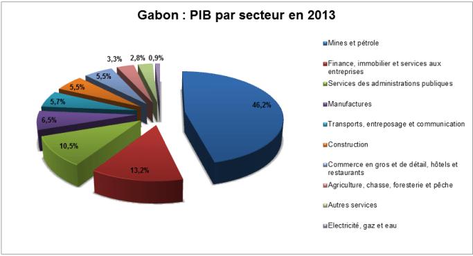Cliquer pour agrandir - PIB par secteur du Gabon en 2013 © mays-mouissi.com