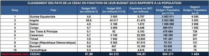 Classement des pays de la CEEAC en fonction de leur budget rapporté à la population