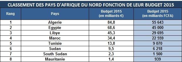 Cliquer pour agrandir - Classement des pays d'Afrique du Nord en fonction de leur budget