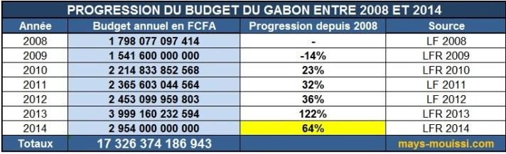 Progression du budget du Gabon entre 2008 et 2014 - Cliquer pour agrandir