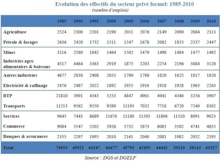 Effectifs salariés dans le secteur privé formel au Gabon (cliquer pour agrandir)