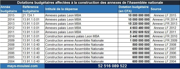 Dotations budgétaires affectées à la construction des annexes de l'Assemblée nationale - Cliquer pour agrandir