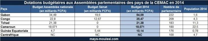 Budget des parlements des pays de la CEMAC en 2014 - Cliquer pour agrandir