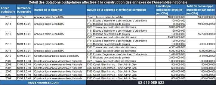 Détail des dotations budgétaires affectées à la construction des annexes de l'Assemblée nationale - Cliquer pour agrandir