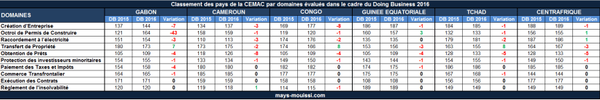 Doing-Business-Classement-CEMAC-Domaine