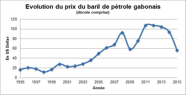 Évolution des prix du pétrole gabonais