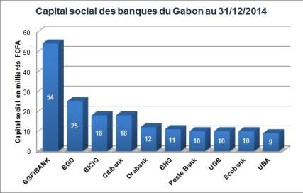 Capital social des banques gabonaises (cliquer pour agrandir)