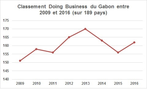 Doing Business : Evolution du classement du Gabon entre 2009 et 2016