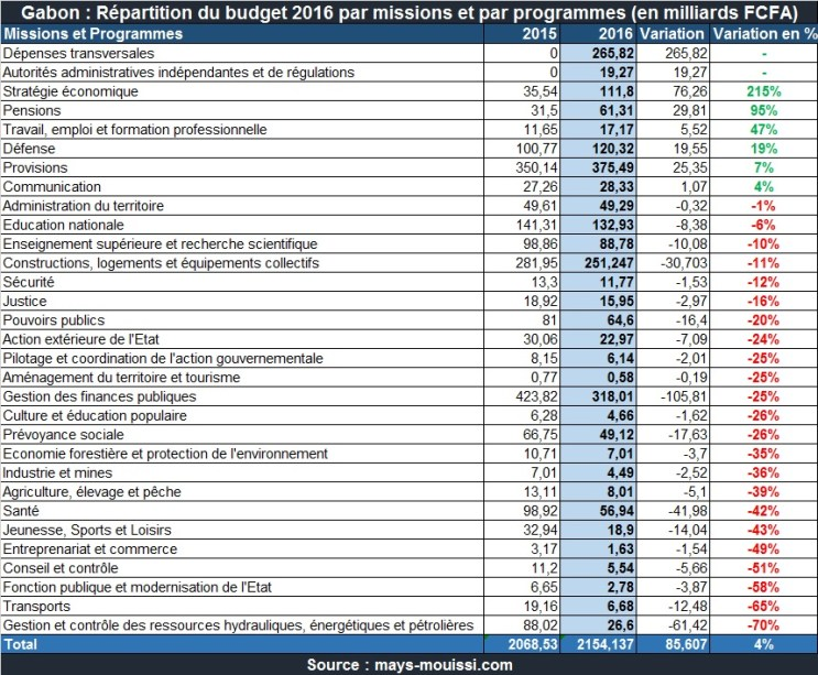 Répartition du budget 2016 du Gabon par missions et par programmes