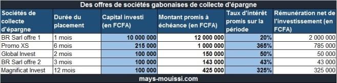 Taux d'intérêt promis par Global Invest, Magnificat Invest, Promo XS et BR Sarl