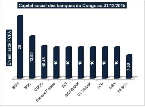 Capital social des banques congolaises (cliquer pour agrandir)