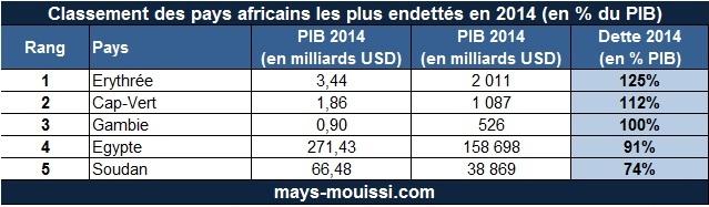 Top 5 des pays d'Afrique dont le rapport dette/PIB est le plus élevé en 2014