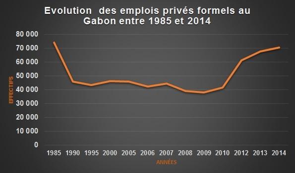 Evolution des emplois privés formels au Gabon entre 1985 et 2014