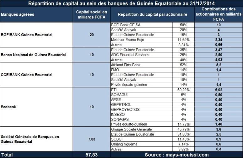 Répartition de capital au sein des banques de Guinée Equatoriale (cliquer pour agrandir)