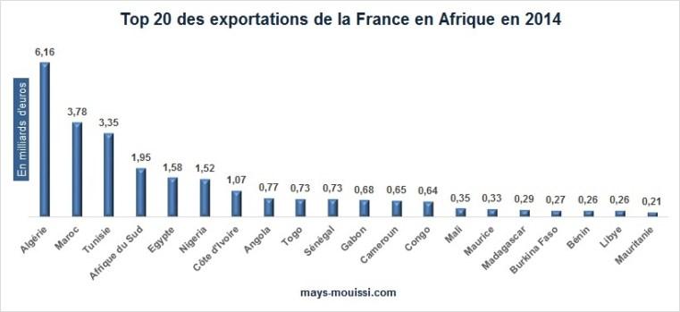 Top 20 des pays de destination des exportations françaises en Afrique en 2014