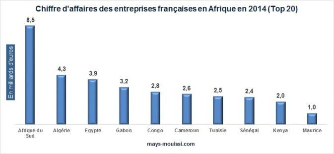 Chiffre d'affaires des entreprises françaises en Afrique en 2014 (Top 20)