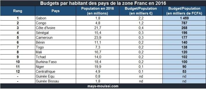 Budgets par habitant des pays de la zone Franc en 2016