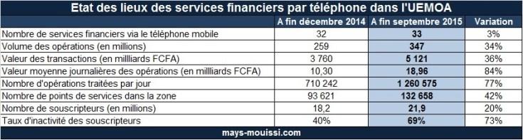 Etat des lieux des services financiers par téléphone dans l'UEMOA