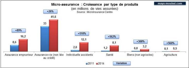 Micro-assurance : Croissance par type de produits