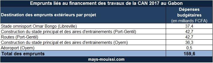 Tableau 2 : Emprunts liés au financement des travaux de la CAN 2017 au Gabon