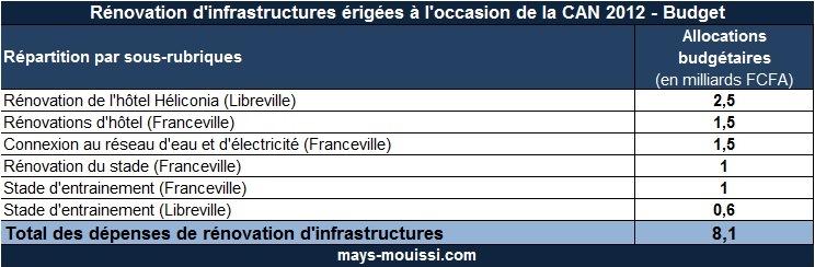 Tableau 4 Rénovation d'infrastructures érigées à l'occasion de la CAN 2012 - Budget