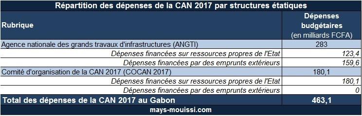 Tableau 1 : Répartition des dépenses de la CAN 2017 par structures étatiques