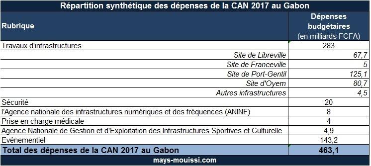 Tableau 3 : Répartition synthétique des dépenses de la CAN 2017 au Gabon