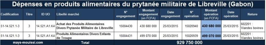 Dépenses en produits alimentaires du prytanée militaire de Libreville (Gabon)