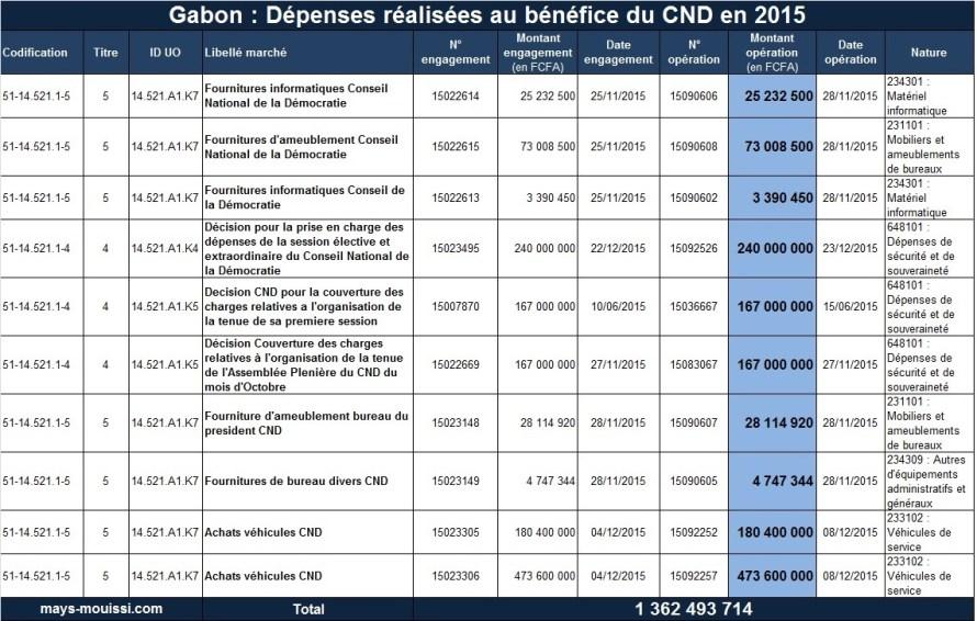 Dépenses réalisées au bénéfice du CND en 2015