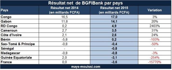 Produit net bancaire (PNB) de BGFIBank par pays