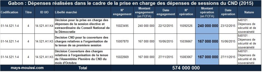 prise en charge des dépenses de sessions du CND
