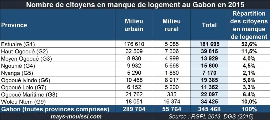 Nombre de citoyens en manque de logement au Gabon en 2015
