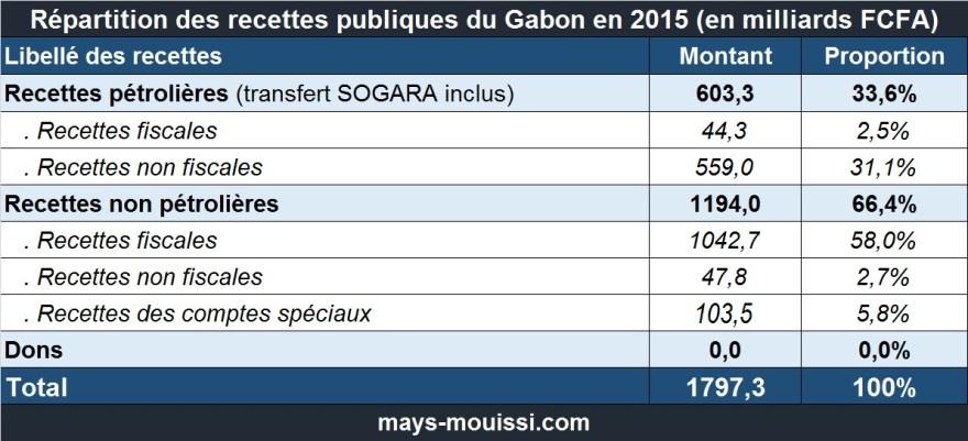 Répartition des recettes publiques du Gabon en 2015