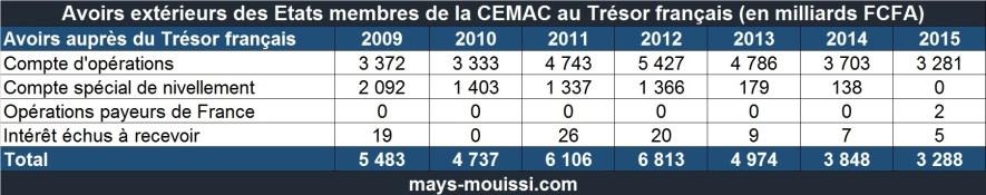 Avoirs extérieurs des Etats membres de la CEMAC au Trésor français