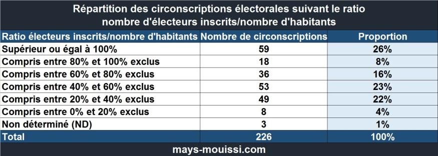 Ratio électeurs inscrits/nombre d'habitants