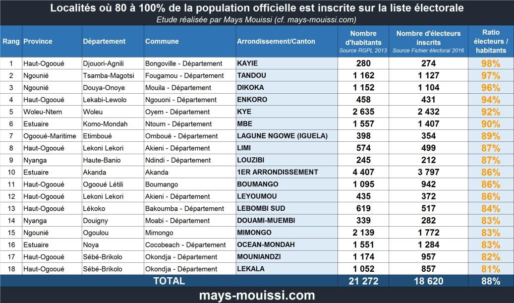 Localités du Gabon où 80 à 100% de la population officielle est inscrite sur la liste électorale (cliquer pour agrandir)