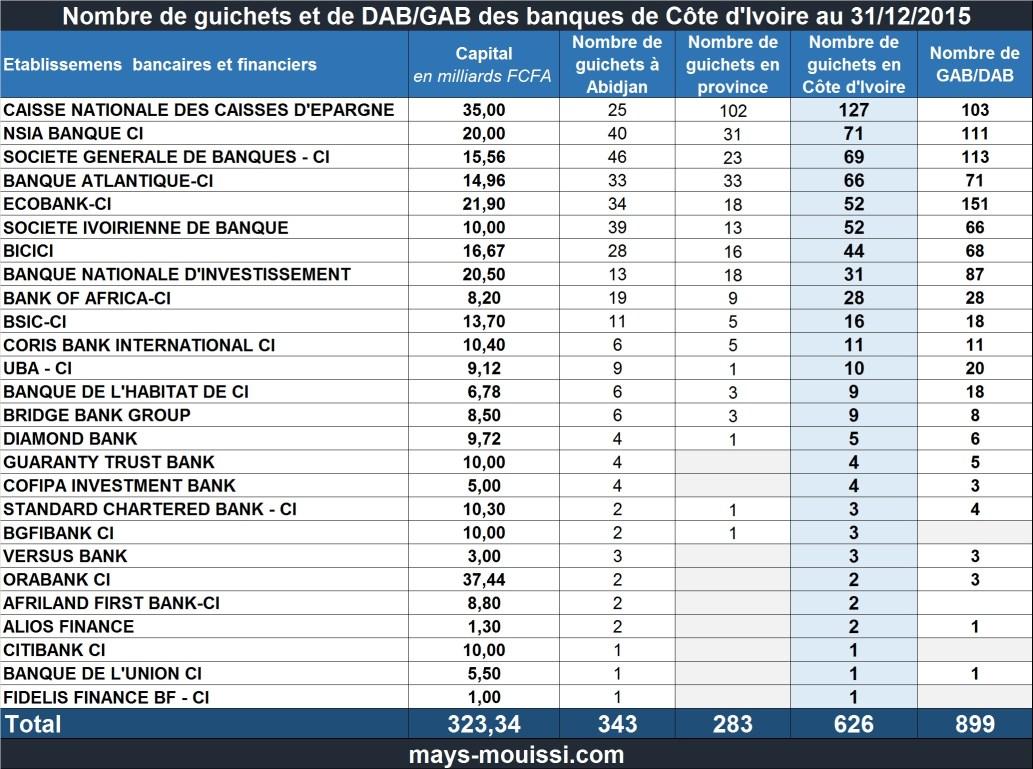 Nombre de guichets et de DAB/GAB des banques de Côte d'Ivoire