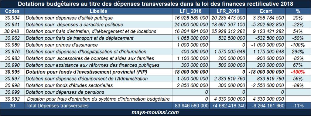 Dotations budgétaires au titre des dépenses transversales dans la loi des finances rectificatives 2018