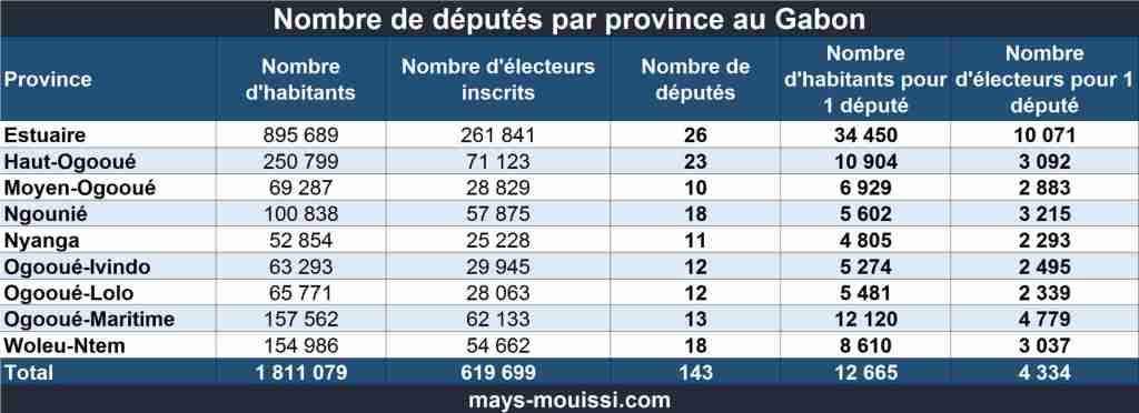 Répartition des députés gabonais par province