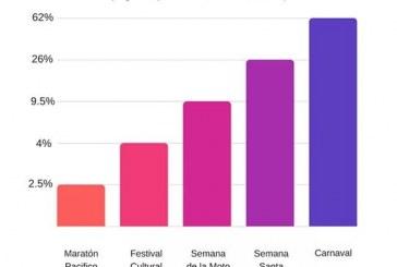 Festividad más importante es el Carnaval