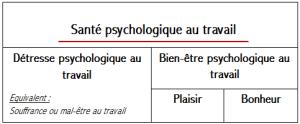 Concept de la santé psychologique au travail