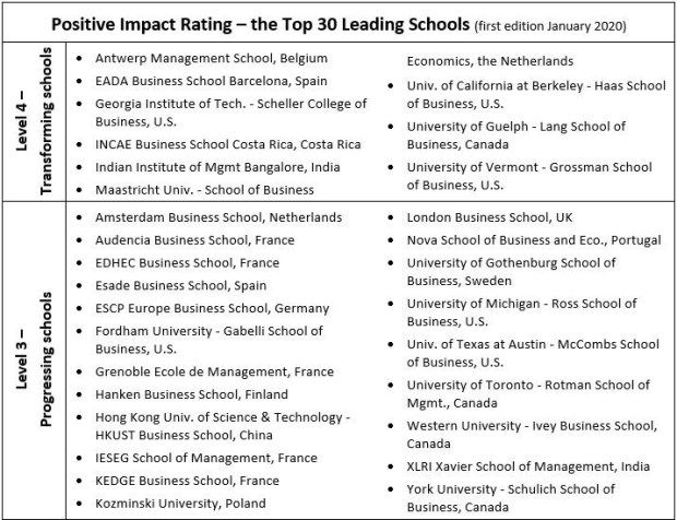 Positive Impact Rating misst gesellschaftliche Wirkung 1