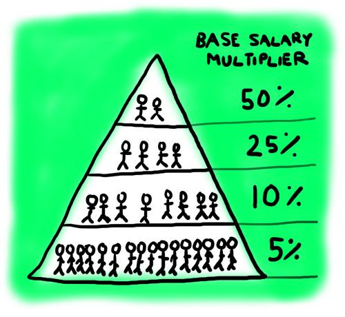 039-employeeequityhowmuch