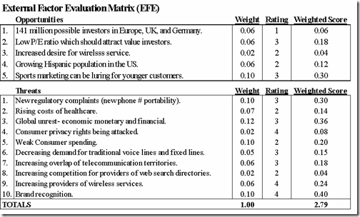 jetblue efe matrix