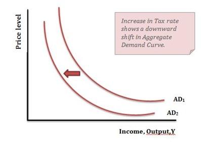 agg demand tax shift