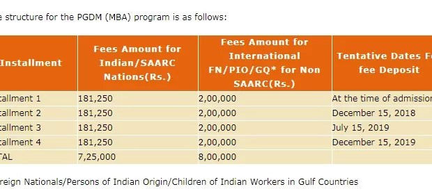 Apeejay School of Management (ASM)Dwarka Fees structure