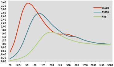 Simulation des Schallabsorptionsgrades B550B, B650B und A115 im Vergleich