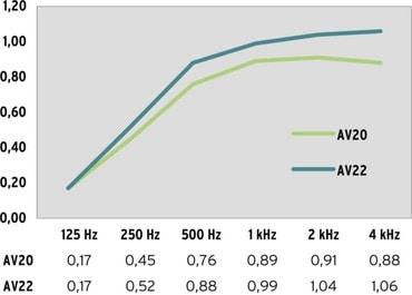 Sound Absorption AV20, AV22 drapery 170%, distance to back wall 15 cm