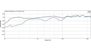 Radio NRW | Linearisierung des Frequenzgangs durch Kompensations-Subwoofer (nicht geglättet)